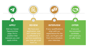 A infographic depicting the application process at AFSC.