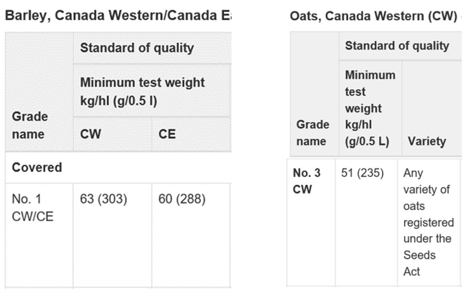 Standards of quality table